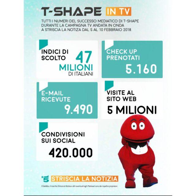 T-shape popolarità